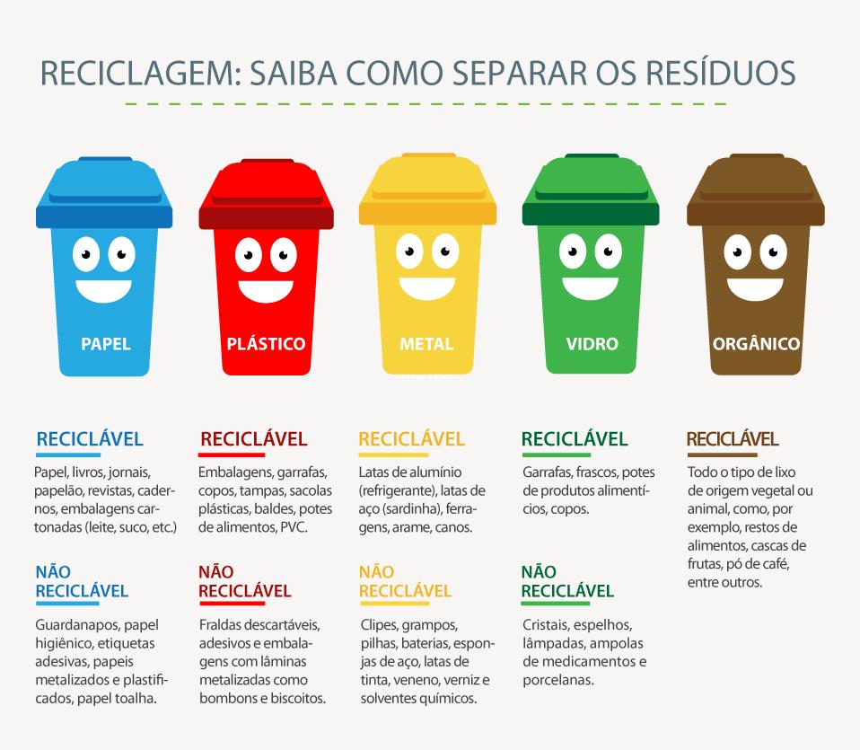 Aprendendo e brincando a importância da reciclagem
